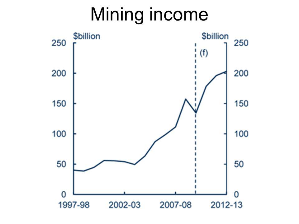 Mining income Source: Treasury May 2011 Source: Aust Treasury