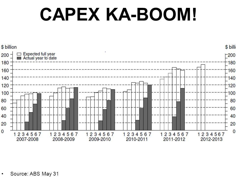 CAPEX KA-BOOM! Source: ABS May 31