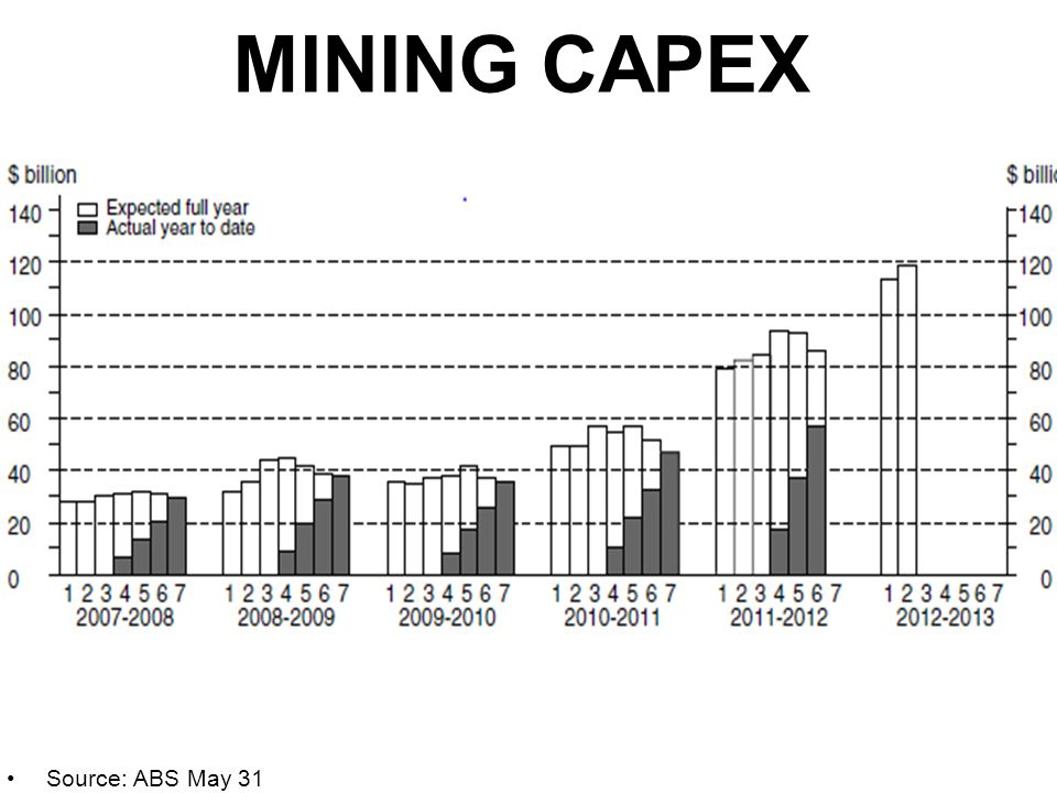 MINING CAPEX Source: ABS May 31