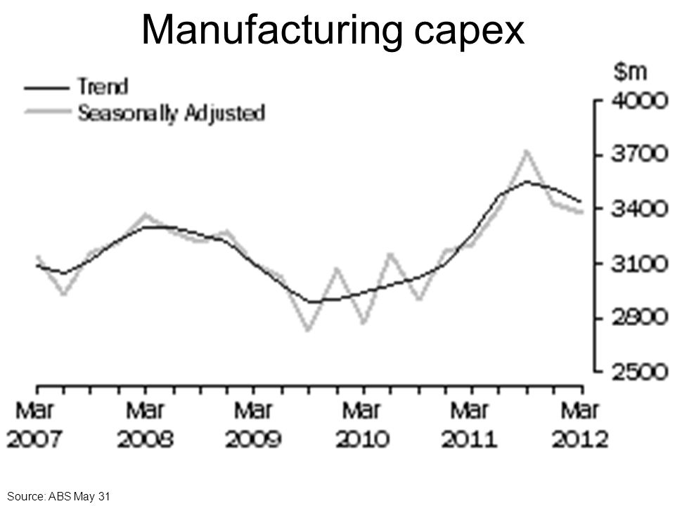 Manufacturing capex Source: ABS May 31