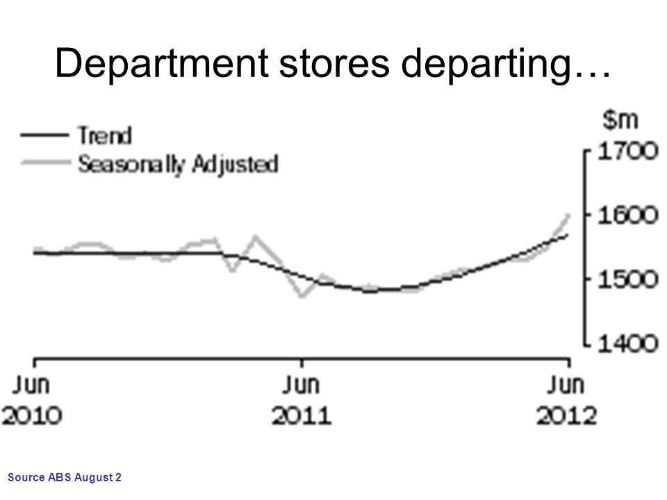 Department stores departing… Source ABS August 2