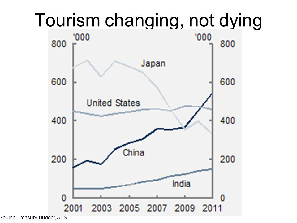 Tourism changing, not dying Source: Treasury Budget, ABS