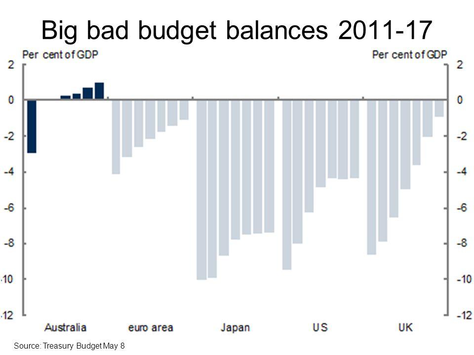Big bad budget balances 2011-17 Source: Treasury Budget May 8