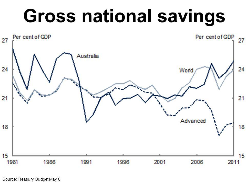 Gross national savings Source: Treasury Budget May 8