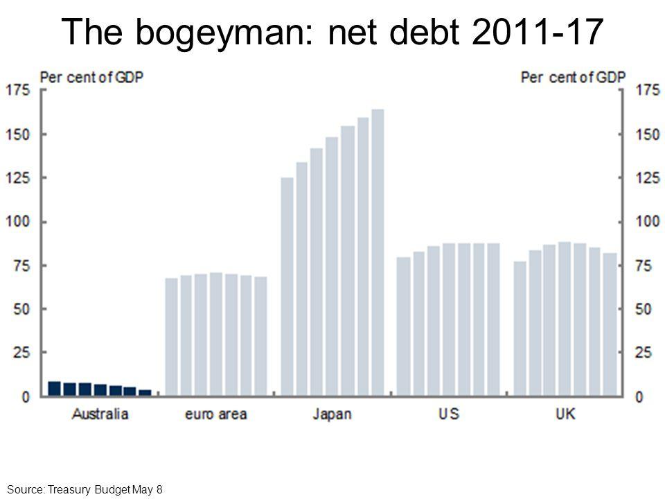 The bogeyman: net debt 2011-17 Source: Treasury Budget May 8
