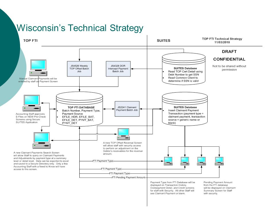 Wisconsin's Technical Strategy