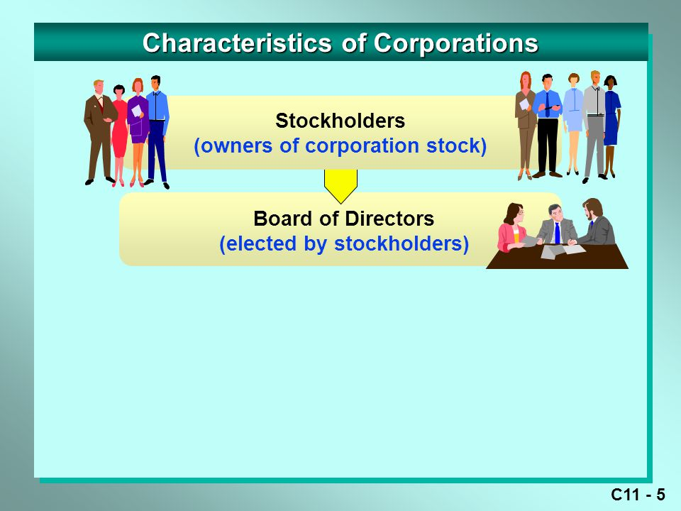 C11 - 6 Characteristics of Corporations Officers (selected by board of directors) Board of Directors (elected by stockholders) Stockholders (owners of corporation stock)