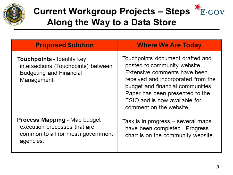 9 Current Workgroup Projects – Steps Along the Way to a Data Store Proposed SolutionWhere We Are Today Touchpoints - Identify key intersections (Touchpoints) between Budgeting and Financial Management.