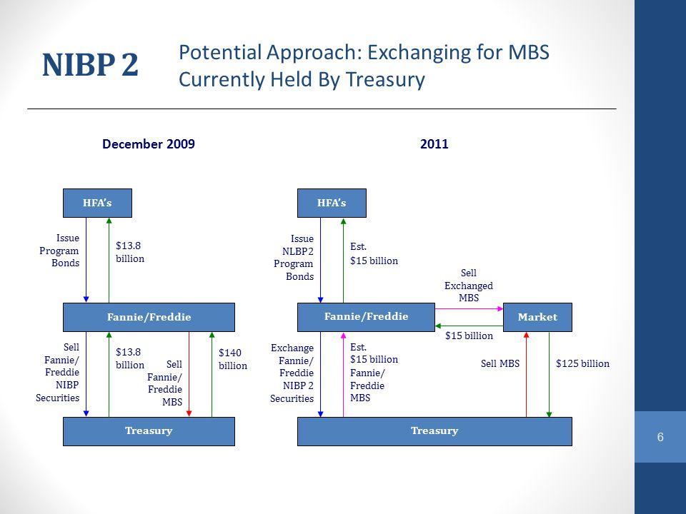 6 December 20092011 HFA's Market Treasury Issue Program Bonds $13.8 billion Issue NLBP2 Program Bonds Est. $15 billion Sell Fannie/ Freddie NIBP Secur