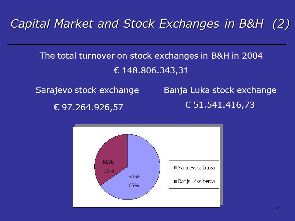 Capital Market and Stock Exchanges in B&H (2) SASE 65% BLSE 35% The total turnover on stock exchanges in B&H in 2004 € 148.806.343,31 Sarajevo stock exchangeBanja Luka stock exchange € 97.264.926,57 € 51.541.416,73 4