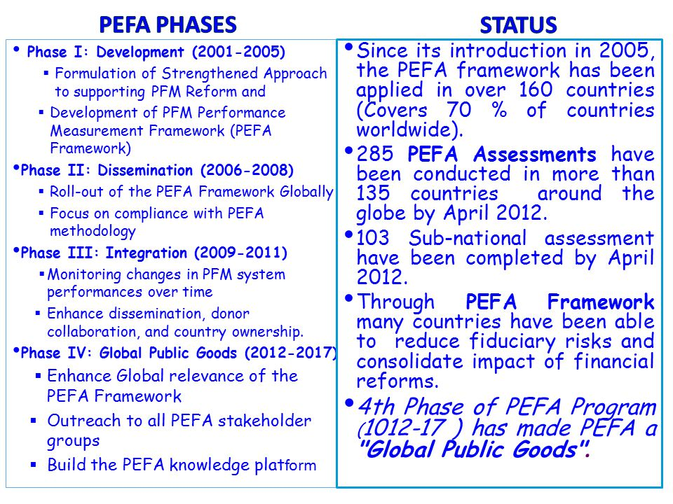 Phase I: Development (2001-2005)  Formulation of Strengthened Approach to supporting PFM Reform and  Development of PFM Performance Measurement Framework (PEFA Framework) Phase II: Dissemination (2006-2008)  Roll-out of the PEFA Framework Globally  Focus on compliance with PEFA methodology Phase III: Integration (2009-2011)  Monitoring changes in PFM system performances over time  Enhance dissemination, donor collaboration, and country ownership.