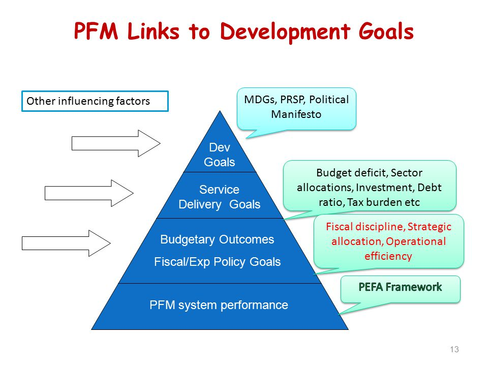 PFM Links to Development Goals 13 PFM system performance Budgetary Outcomes Fiscal/Exp Policy Goals Service Delivery Goals Dev Goals MDGs, PRSP, Polit