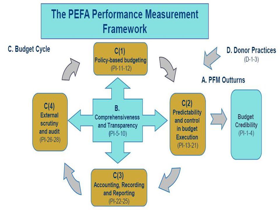 NEPAL PFM High-Level Performance Indicator Set ( PEFA Indicators) 15 Performance High Level Indicators Performance Indicators (PI) 28+3 Thematic Groups and Indicators Score A.