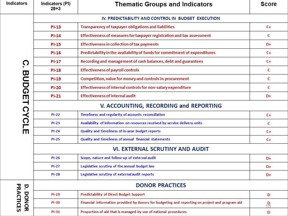 16 Performance Indicators Performance Indicators (PI) 28+3 Thematic Groups and Indicators Score C.
