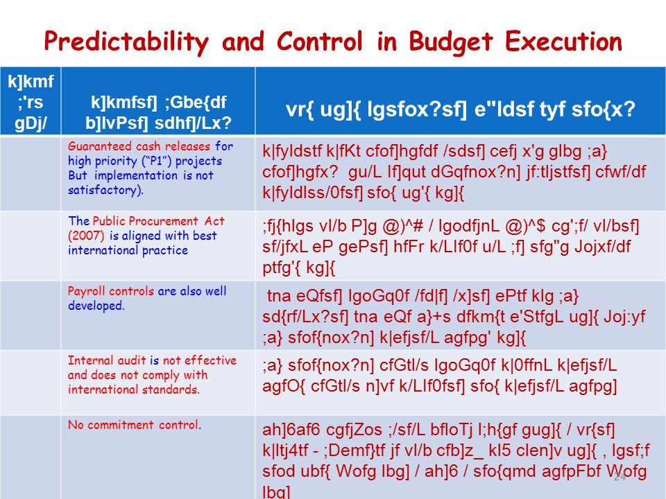Predictability and Control in Budget Execution k]kmf ; rs gDj/ k]kmfsf] ;Gbe{df b]lvPsf] sdhf]/Lx.
