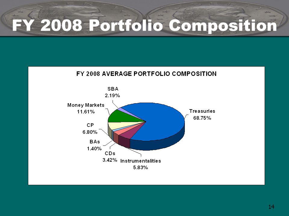 14 FY 2008 Portfolio Composition