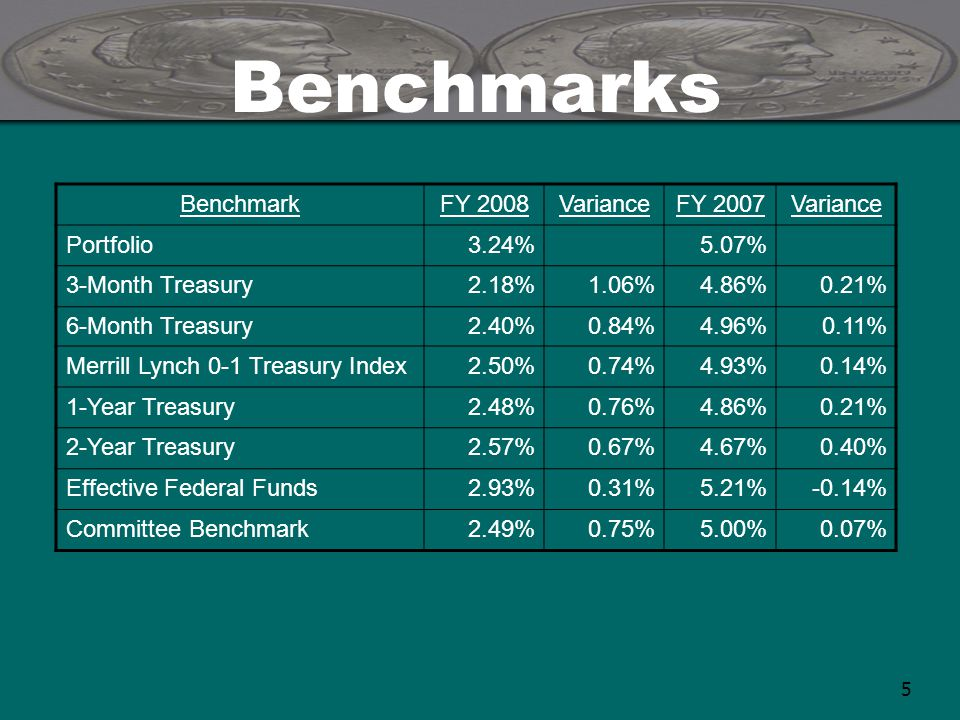 5 Benchmarks BenchmarkFY 2008VarianceFY 2007Variance Portfolio3.24%5.07% 3-Month Treasury2.18%1.06%4.86%0.21% 6-Month Treasury2.40%0.84%4.96%0.11% Merrill Lynch 0-1 Treasury Index2.50%0.74%4.93%0.14% 1-Year Treasury2.48%0.76%4.86%0.21% 2-Year Treasury2.57%0.67%4.67%0.40% Effective Federal Funds2.93%0.31%5.21%-0.14% Committee Benchmark2.49%0.75%5.00%0.07%