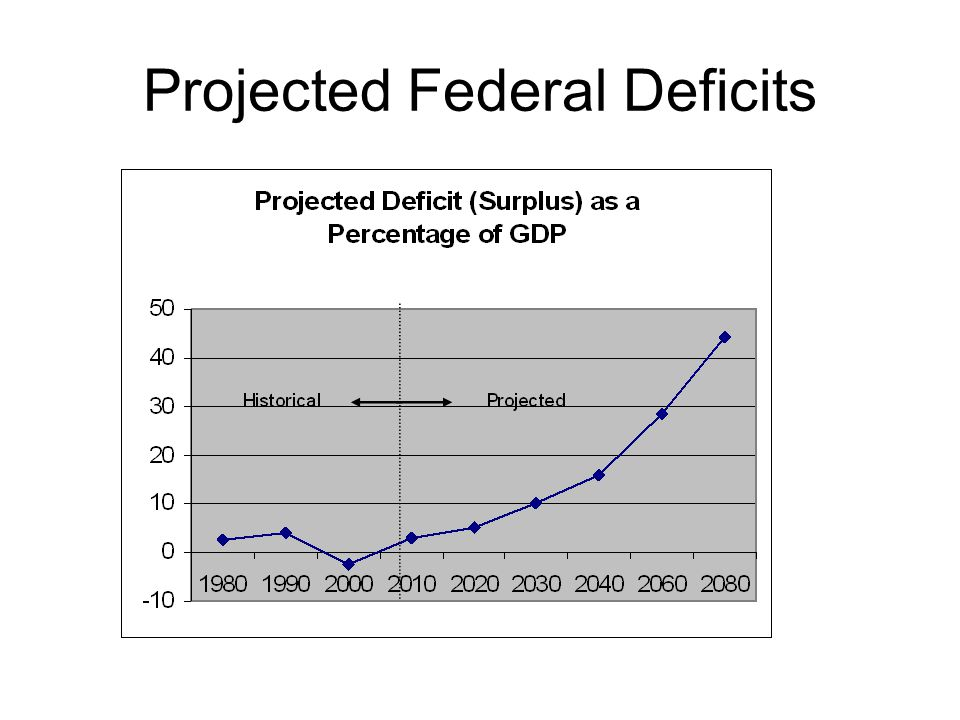 Projected Federal Deficits
