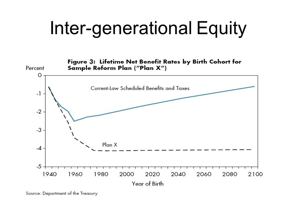 Inter-generational Equity