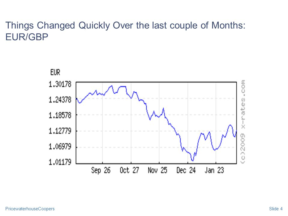 PricewaterhouseCoopersSlide 4 Things Changed Quickly Over the last couple of Months: EUR/GBP