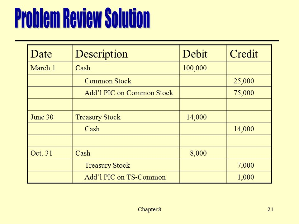 Chapter 821Chapter 821 DateDescriptionDebitCredit March 1Cash100,000 Common Stock 25,000 Add'l PIC on Common Stock 75,000 June 30Treasury Stock 14,000 Cash 14,000 Oct.