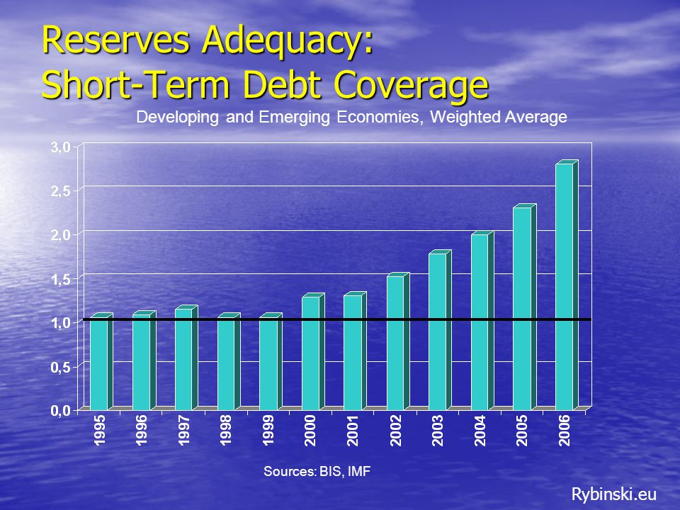 Rybinski.eu Reserves Adequacy: Short-Term Debt Coverage Developing and Emerging Economies, Weighted Average Sources: BIS, IMF