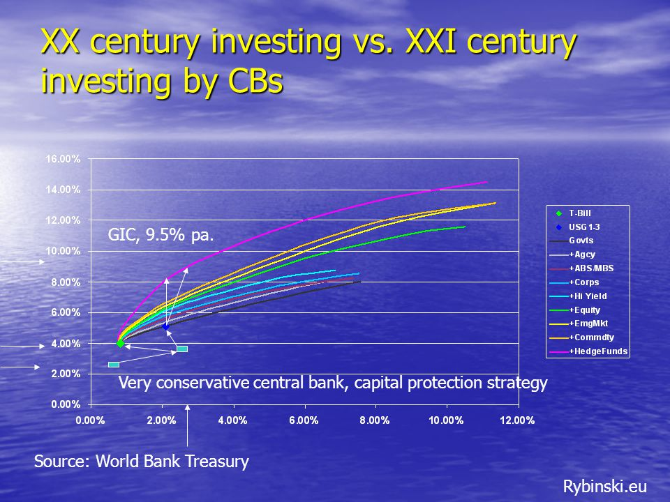 Rybinski.eu XX century investing vs. XXI century investing by CBs Very conservative central bank, capital protection strategy GIC, 9.5% pa. Source: Wo
