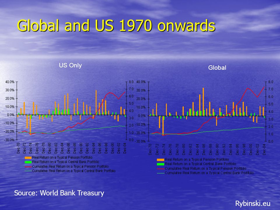 Rybinski.eu Global and US 1970 onwards US Only Global Source: World Bank Treasury