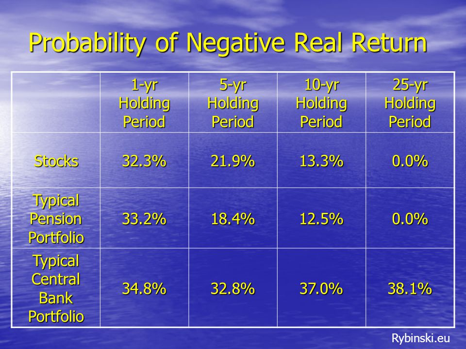 Rybinski.eu Probability of Negative Real Return 1-yr Holding Period 5-yr Holding Period 10-yr Holding Period 25-yr Holding Period Stocks32.3%21.9%13.3%0.0% Typical Pension Portfolio 33.2%18.4%12.5%0.0% Typical Central Bank Portfolio 34.8%32.8%37.0%38.1%