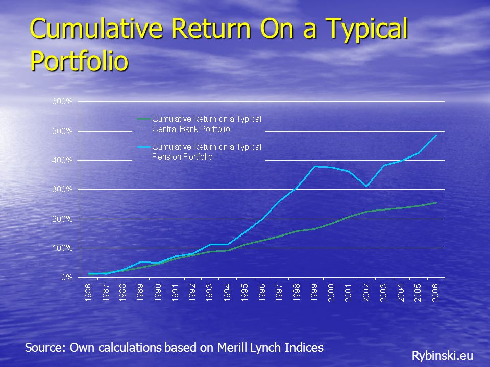 Rybinski.eu Cumulative Return On a Typical Portfolio Source: Own calculations based on Merill Lynch Indices