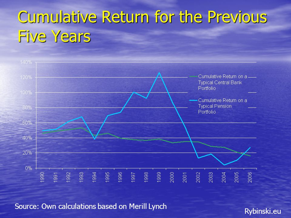 Rybinski.eu Cumulative Return for the Previous Five Years Source: Own calculations based on Merill Lynch