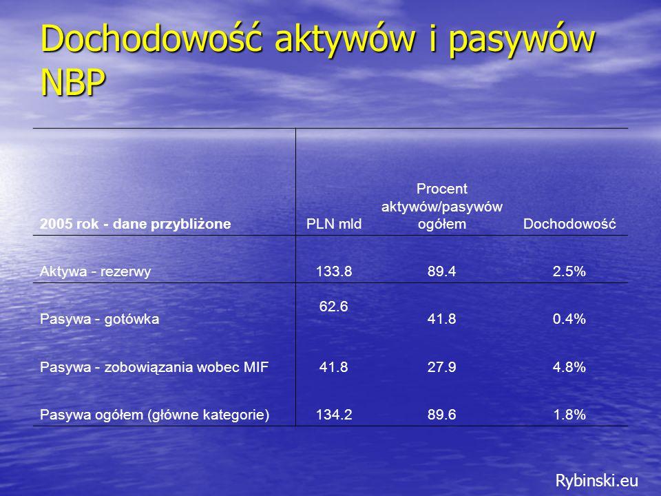 Rybinski.eu Dochodowość aktywów i pasywów NBP 2005 rok - dane przybliżonePLN mld Procent aktywów/pasywów ogółemDochodowość Aktywa - rezerwy133.889.42.5% Pasywa - gotówka 62.6 41.80.4% Pasywa - zobowiązania wobec MIF41.827.94.8% Pasywa ogółem (główne kategorie)134.289.61.8%