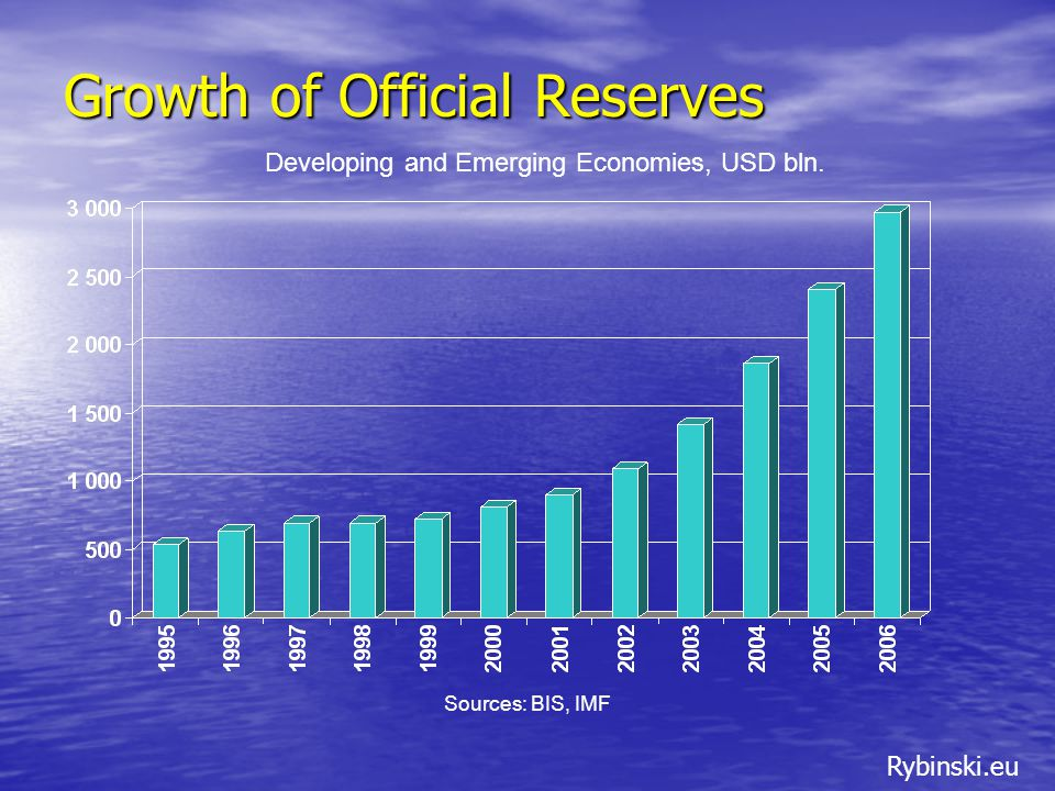 Rybinski.eu Growth of Official Reserves Developing and Emerging Economies, USD bln.