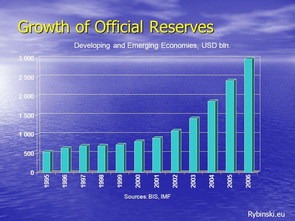 Rybinski.eu Some recent evidence of risk diversification Source: BIS quarterly, March 2007.