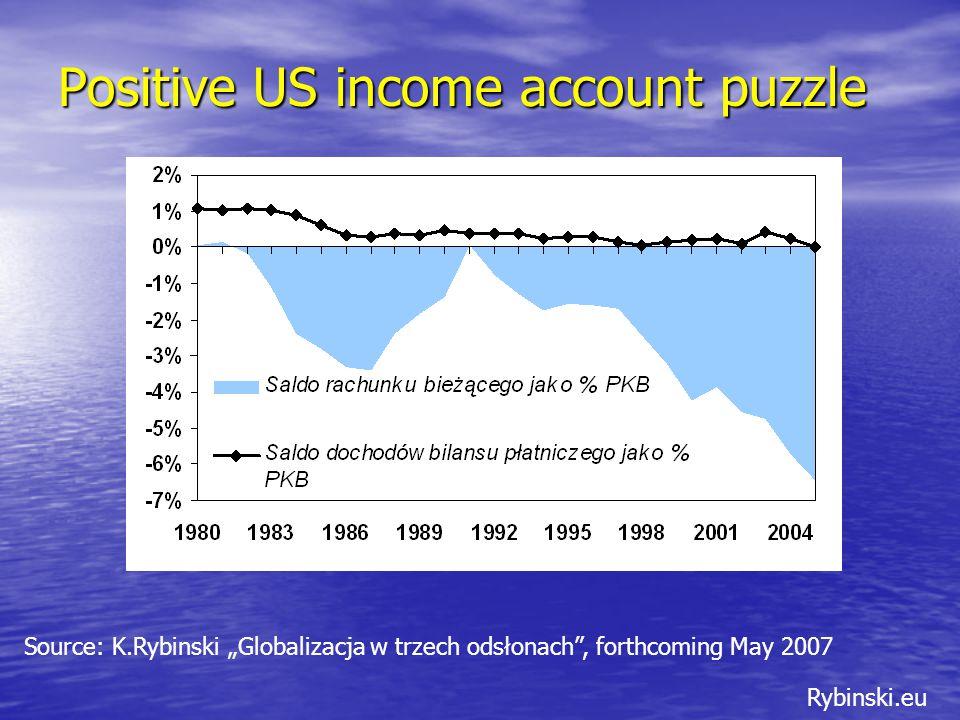 """Rybinski.eu Positive US income account puzzle Source: K.Rybinski """"Globalizacja w trzech odsłonach , forthcoming May 2007"""
