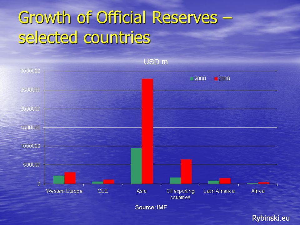 Rybinski.eu Top Five Reserve Holders Source: IMF, RBS USD m