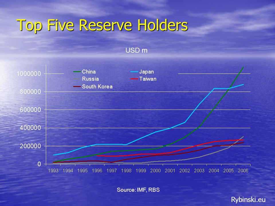 Rybinski.eu Sources: IMF IFS, IMF DOTS Growth of Official Reserves – Oil Exporting Countries