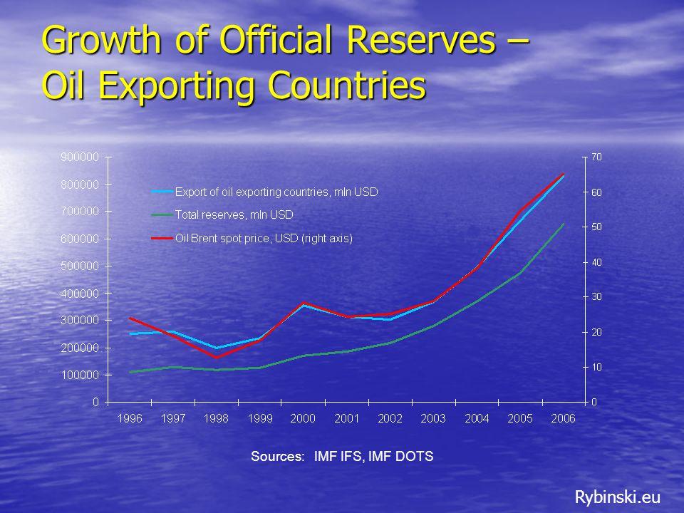 Rybinski.eu 100% Govt 1-3 Yr Portfolio vs.