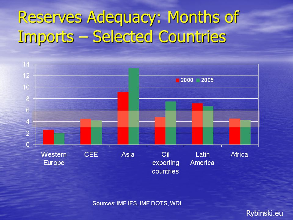 Rybinski.eu Reserves Adequacy: Months of Imports – Selected Countries Sources: IMF IFS, IMF DOTS, WDI