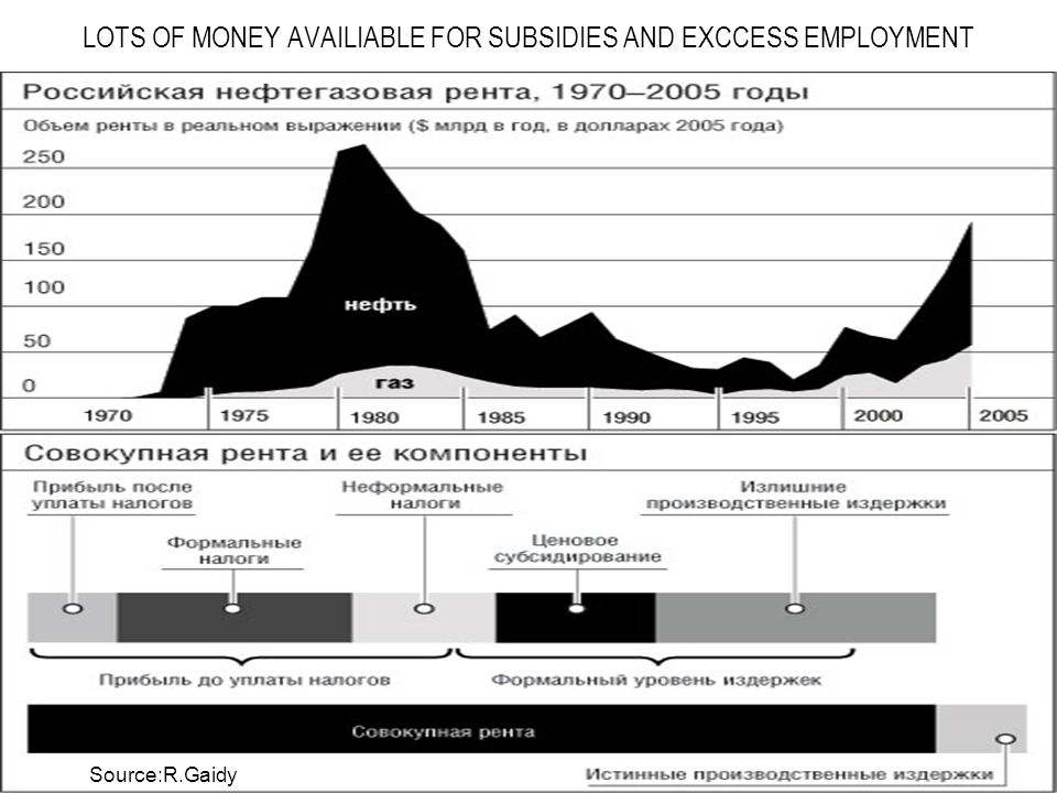 LOTS OF MONEY AVAILIABLE FOR SUBSIDIES AND EXCCESS EMPLOYMENT Source:R.Gaidy