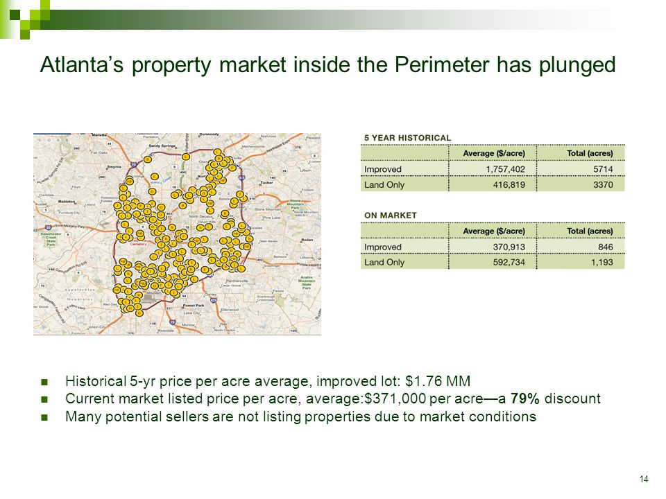 14 Atlanta's property market inside the Perimeter has plunged Historical 5-yr price per acre average, improved lot: $1.76 MM Current market listed price per acre, average:$371,000 per acre—a 79% discount Many potential sellers are not listing properties due to market conditions