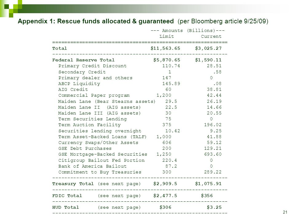 21 Appendix 1: Rescue funds allocated & guaranteed (per Bloomberg article 9/25/09) --- Amounts (Billions)--- Limit Current =========================================================== Total $11,563.65 $3,025.27 ----------------------------------------------------------- Federal Reserve Total $5,870.65 $1,590.11 Primary Credit Discount 110.74 28.51 Secondary Credit 1.58 Primary dealer and others 147 0 ABCP Liquidity 145.89.08 AIG Credit 60 38.81 Commercial Paper program 1,200 42.44 Maiden Lane (Bear Stearns assets) 29.5 26.19 Maiden Lane II (AIG assets) 22.5 14.66 Maiden Lane III (AIG assets) 30 20.55 Term Securities Lending 75 0 Term Auction Facility 375 196.02 Securities lending overnight 10.42 9.25 Term Asset-Backed Loans (TALF) 1,000 41.88 Currency Swaps/Other Assets 606 59.12 GSE Debt Purchases 200 129.21 GSE Mortgage-Backed Securities 1,250 693.60 Citigroup Bailout Fed Portion 220.4 0 Bank of America Bailout 87.2 0 Commitment to Buy Treasuries 300 289.22 ----------------------------------------------------------- Treasury Total (see next page) $2,909.5 $1,075.91 ----------------------------------------------------------- FDIC Total (see next page) $2,477.5 $356 ----------------------------------------------------------- HUD Total (see next page) $306 $3.25 -----------------------------------------------------------