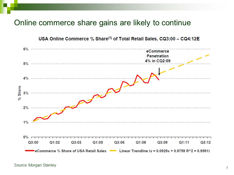 7 Online commerce share gains are likely to continue Source: Morgan Stanley
