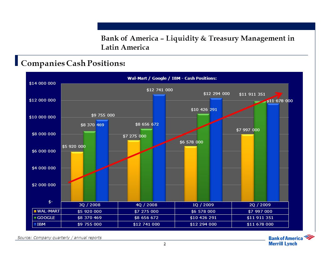 2 Bank of America – Liquidity & Treasury Management in Latin America Companies Cash Positions: Source: Company quarterly / annual reports