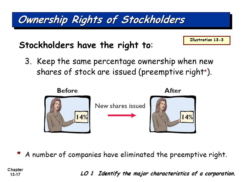 Chapter 13-17 3.Keep the same percentage ownership when new shares of stock are issued (preemptive right * ). Stockholders have the right to: Ownershi