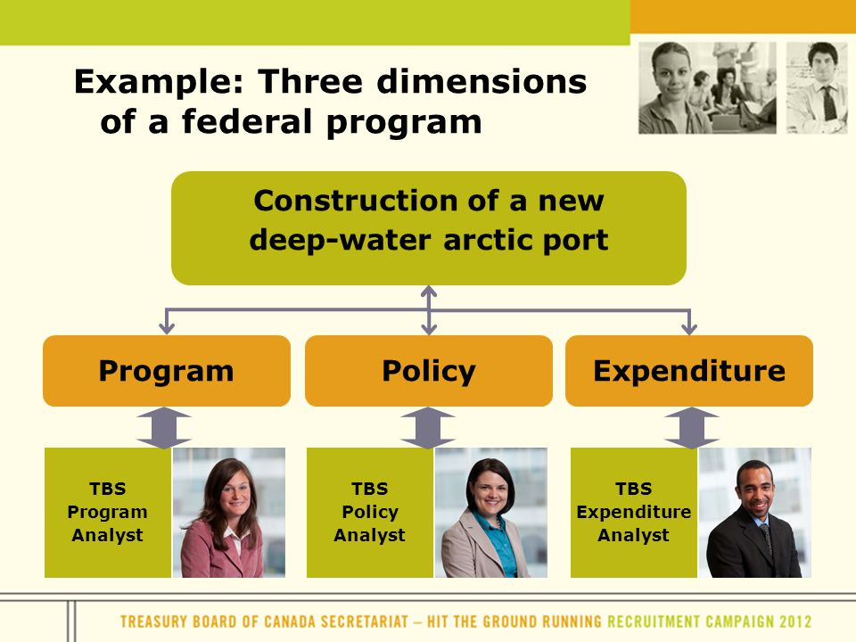Example: Three dimensions of a federal program TBS Program Analyst TBS Policy Analyst TBS Expenditure Analyst Construction of a new deep-water arctic port ProgramExpenditurePolicy