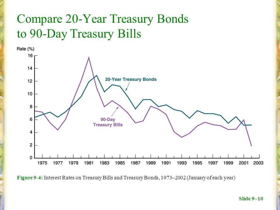 Slide 9–10 Compare 20-Year Treasury Bonds to 90-Day Treasury Bills Figure 9-4: Interest Rates on Treasury Bills and Treasury Bonds, 1973–2002 (January