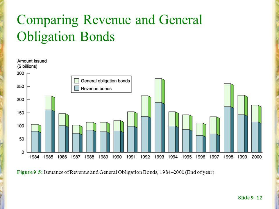 Slide 9–12 Comparing Revenue and General Obligation Bonds Figure 9-5: Issuance of Revenue and General Obligation Bonds, 1984–2000 (End of year)