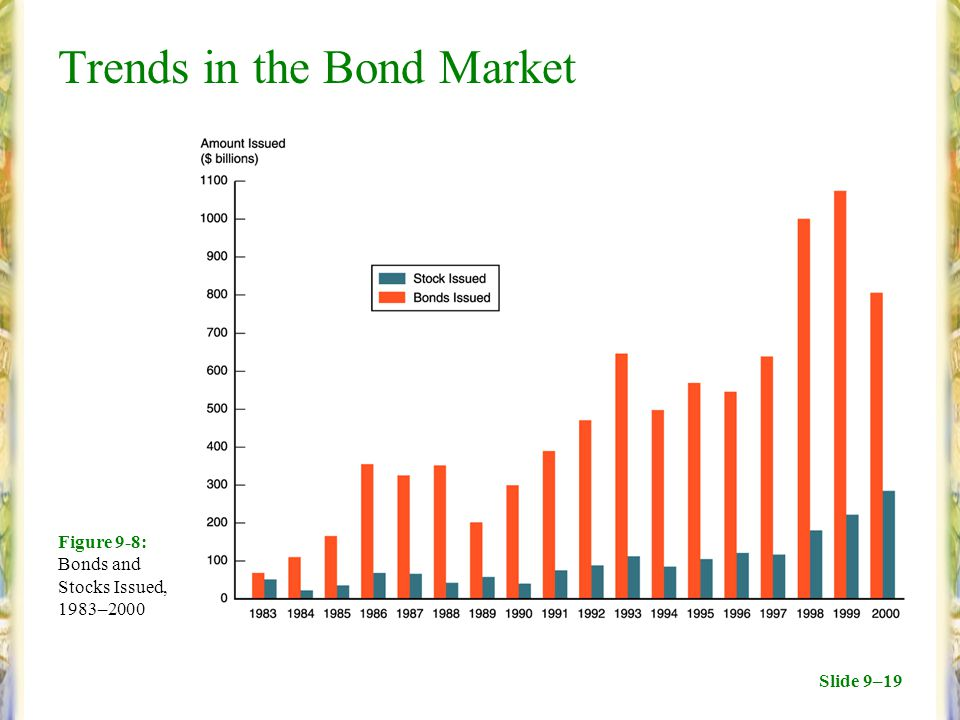 Slide 9–19 Trends in the Bond Market Figure 9-8: Bonds and Stocks Issued, 1983–2000