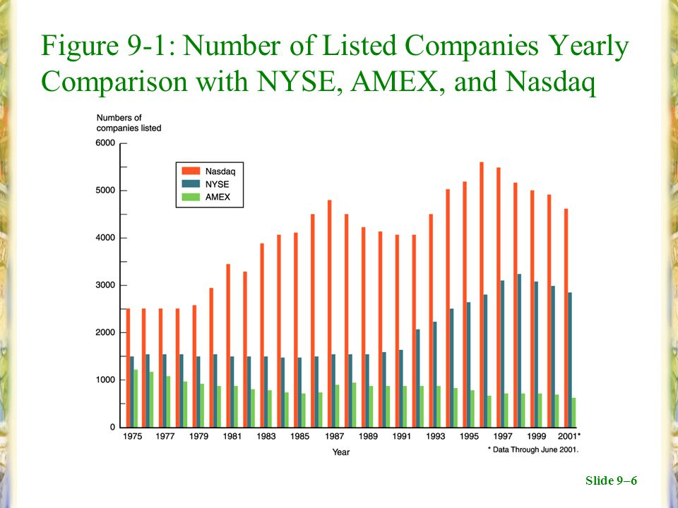 Slide 9–6 Figure 9-1: Number of Listed Companies Yearly Comparison with NYSE, AMEX, and Nasdaq